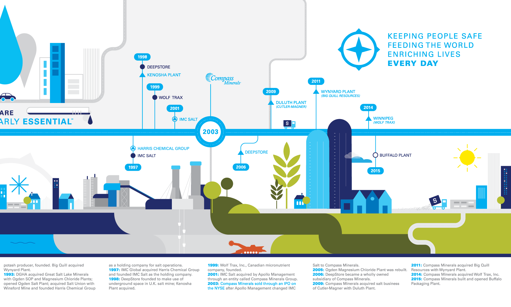 Compass Minerals Timeline