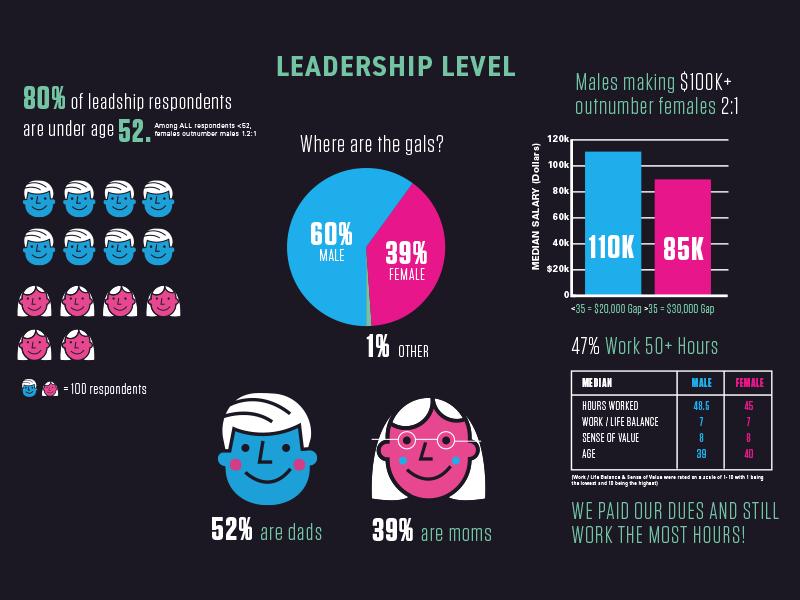 AIGA Leadership Census